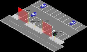 laser parking
